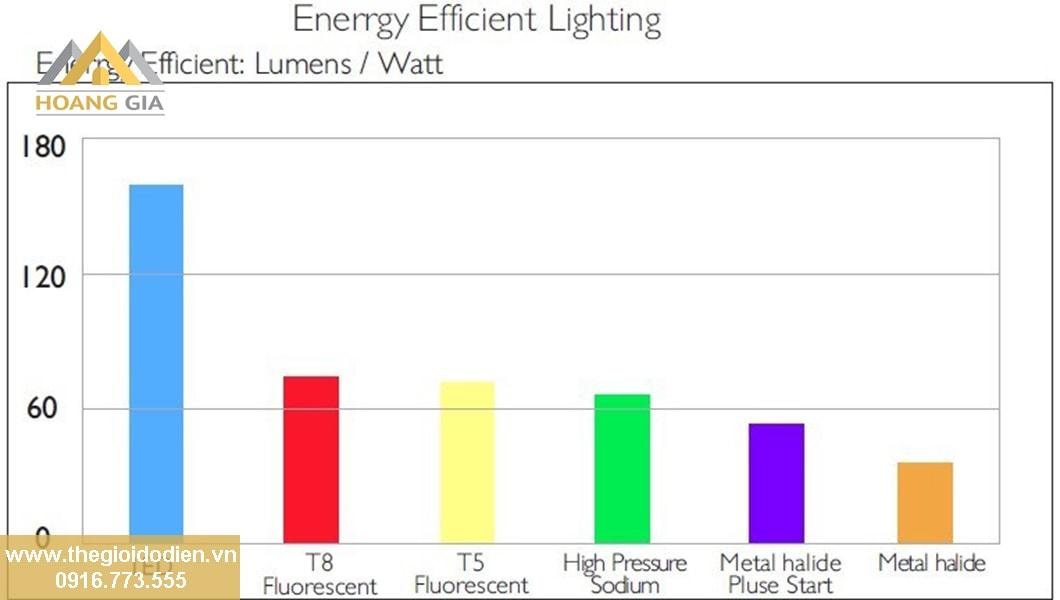 Phân bố cường độ sáng là gì?