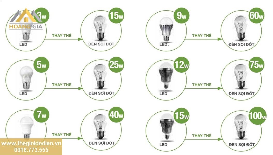 Câu hỏi thường gặp về đèn LED