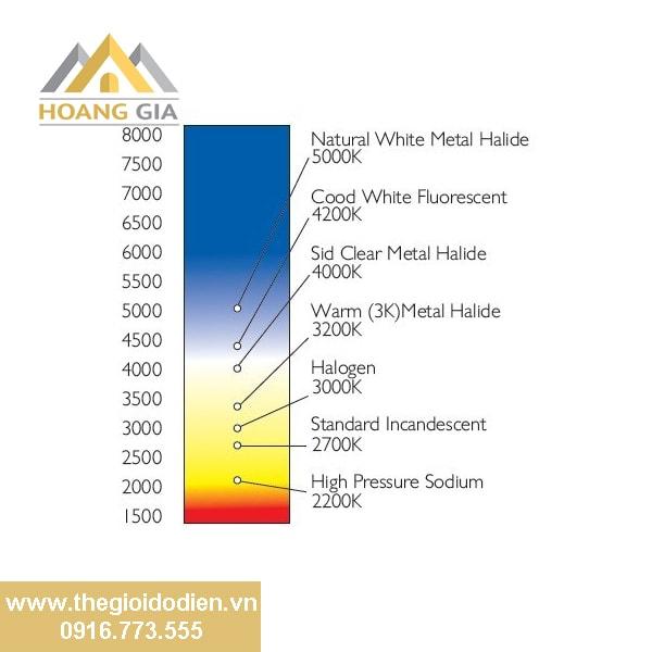 Nhiệt độ màu ánh sáng là gì?