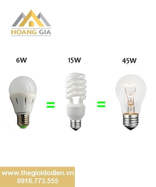 Những điều cần biết về đèn led chiếu sáng