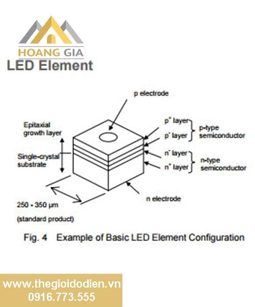 Đèn LED hoạt động như thế nào?