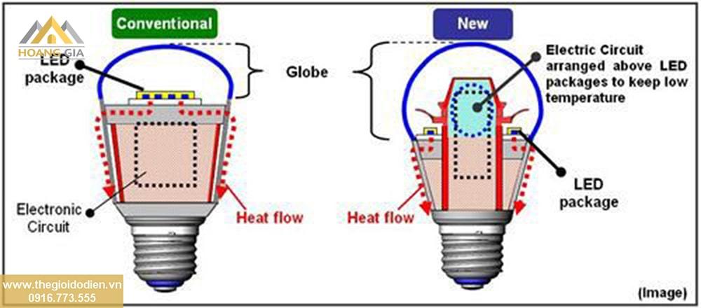 Giới thiệu, cấu tạo, và ứng dụng của Đèn LED