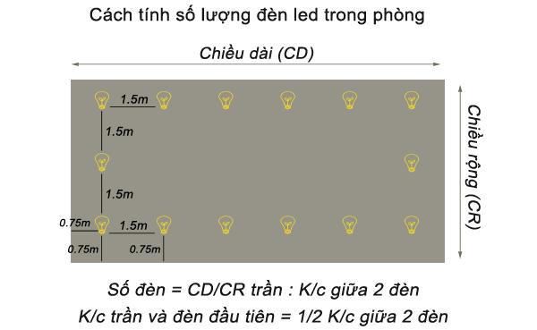 Cách tính khoảng cách giữa 2 đèn downlight