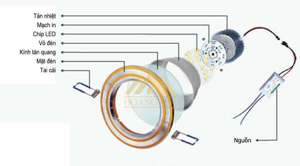 Cấu tạo đèn led âm trần đế dày