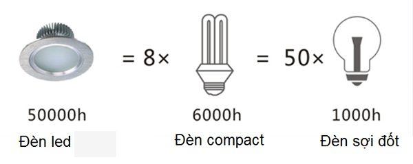 So sánh đèn Compact