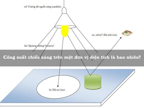 Công suất chiếu sáng trên một đơn vị diện tích là bao nhiêu?