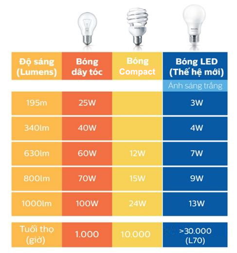 So sánh khả năng chiếu sáng của đèn sợi đốt, đèn compact, đèn led bulb