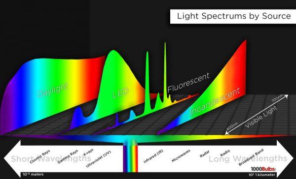Quang phổ của đèn chiếu sáng