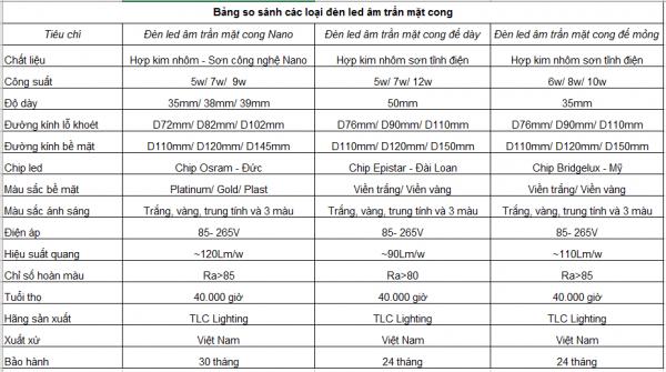 Bảng so sánh các loại đèn led âm trần mặt cong