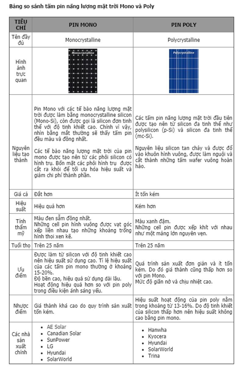 Bảng so sánh giữa 2 loại pin năng lượng mặt trời Poly và Mono