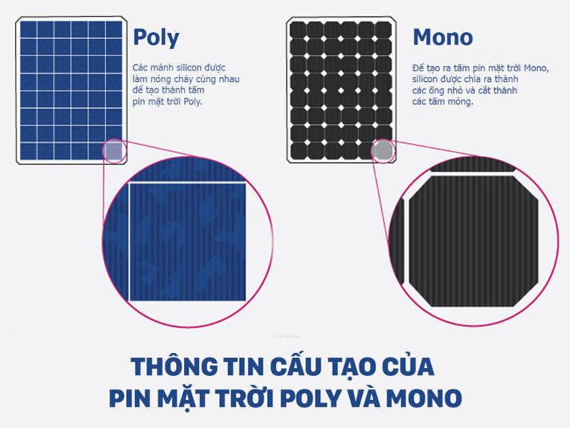 Cấu tạo của pin năng lượng mặt trời Poly và Mono