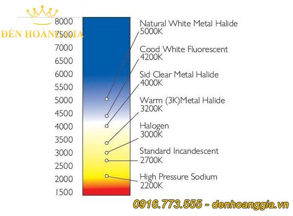 Thang đo nhiệt độ màu ánh sáng